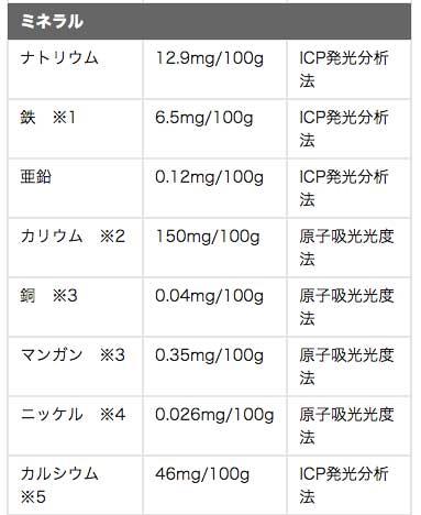 栄養素の一覧02