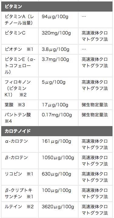 栄養素の一覧03