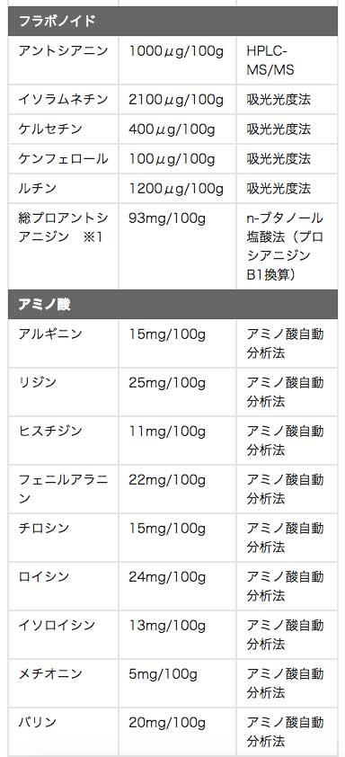 栄養素の一覧04